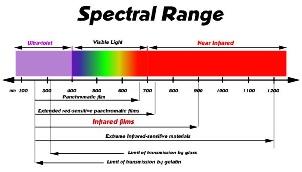2020 Other | Images: Infrared Led Spectrum